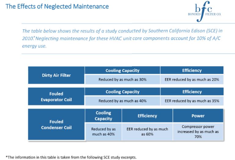 HVAC Maintenance & Technologies- Effects of Neglected Maintenance